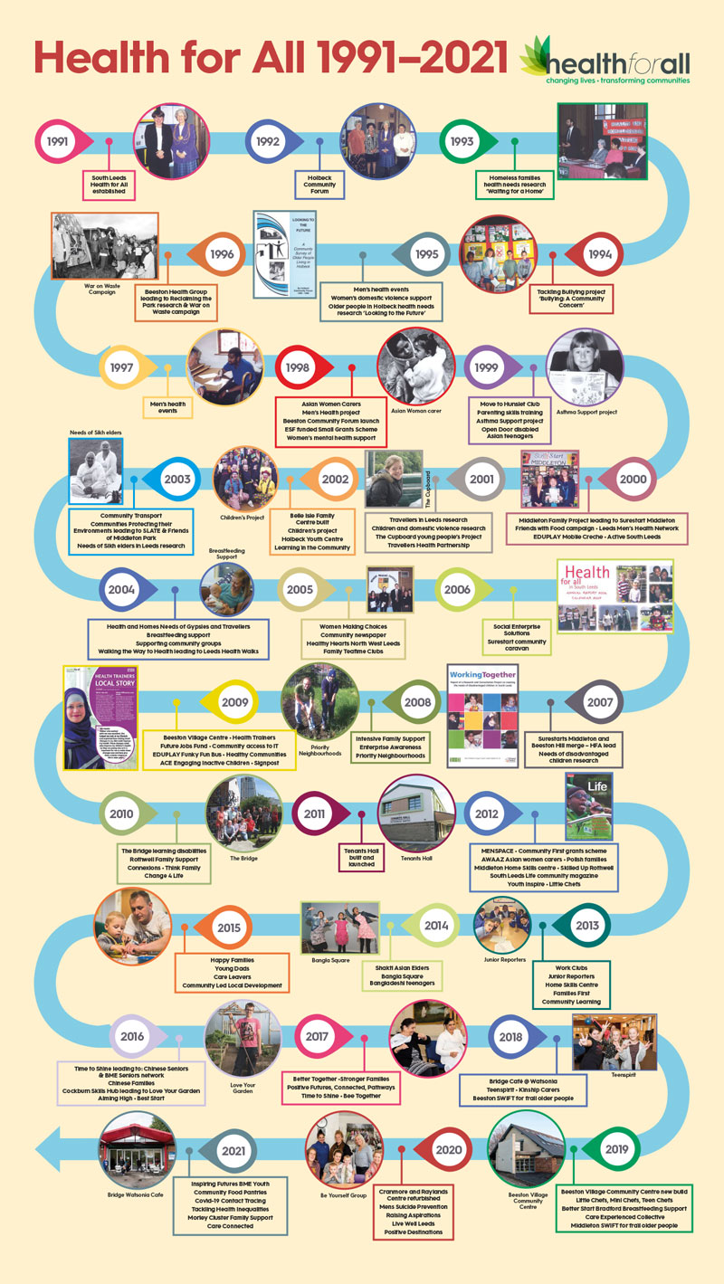 health for-all timeline 1991-2021